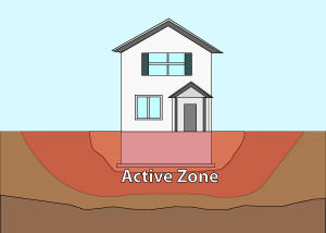 Illustration of the active zone of foundation soils under and around a foundation in Price.
